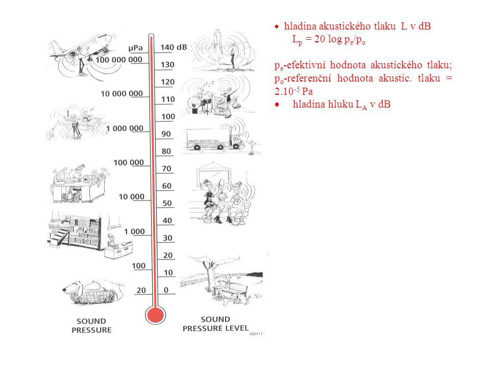  hladina akustického tlaku L v dB L p = 20 log p e /p o p e -efektivní hodnota akustického tlaku; p o -referenční hodnota akustic.