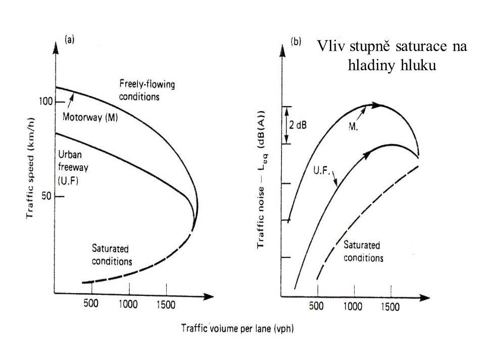 Vliv stupně saturace na hladiny hluku