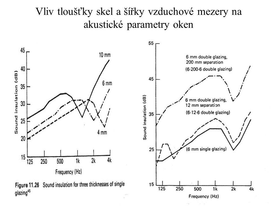 Vliv tloušťky skel a šířky vzduchové mezery na akustické parametry oken