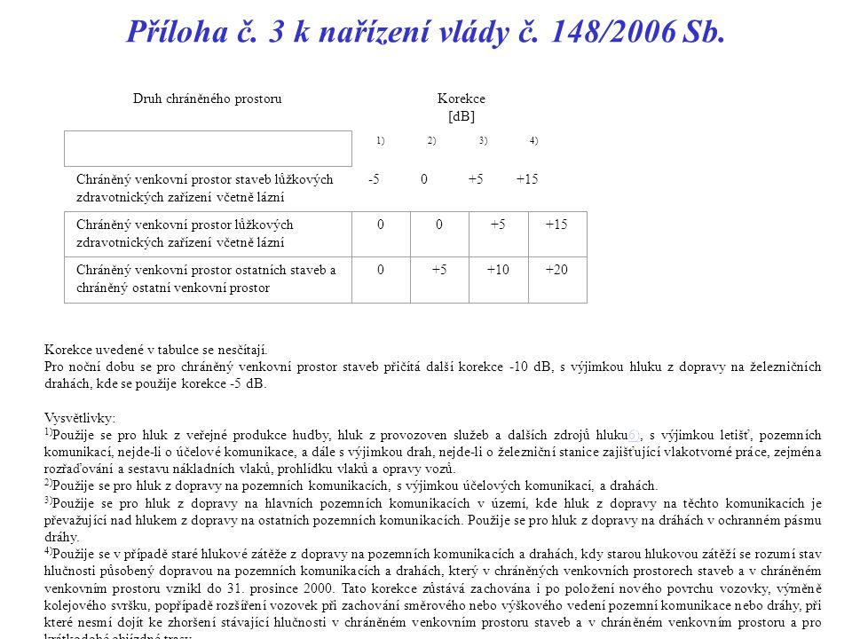 Příloha č.3 k nařízení vlády č. 148/2006 Sb.