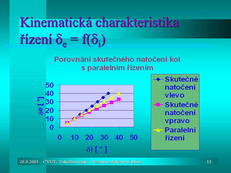 26.8.2003 ČVUT, Fakulta strojní, Prezentace diplomové práce13 Kinematická charakteristika řízení  e = f(  i )