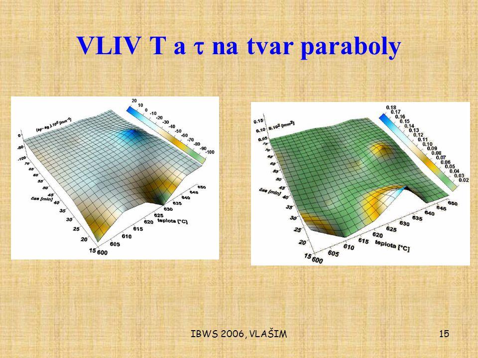 IBWS 2006, VLAŠIM15 VLIV T a  na tvar paraboly
