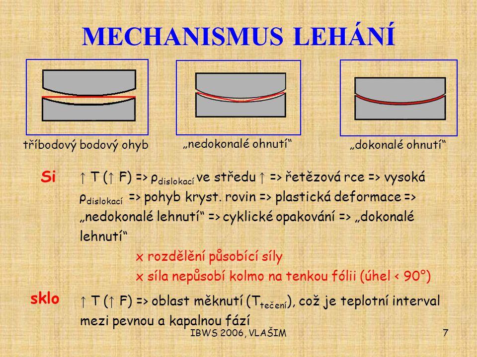 IBWS 2006, VLAŠIM7 MECHANISMUS LEHÁNÍ Si ↑ T ( ↑ F) => ρ dislokací ve středu ↑ => řetězová rce => vysoká ρ dislokací => pohyb kryst.