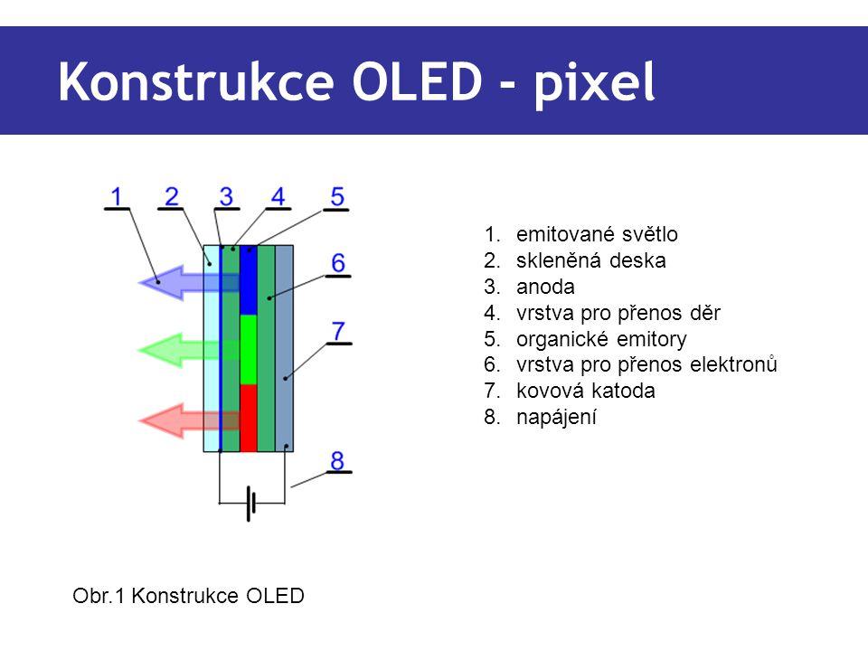 Konstrukce OLED - pixel 1.emitované světlo 2.skleněná deska 3.anoda 4.vrstva pro přenos děr 5.organické emitory 6.vrstva pro přenos elektronů 7.kovová