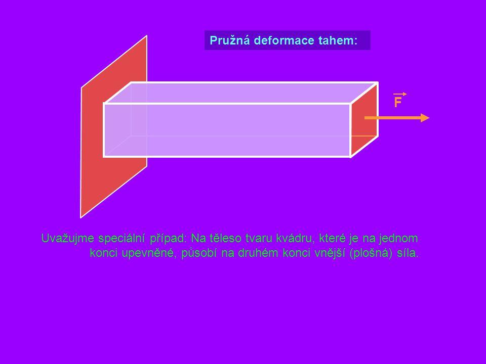 F Uvažujme speciální případ: Na těleso tvaru kvádru, které je na jednom konci upevněné, působí na druhém konci vnější (plošná) síla. Pružná deformace