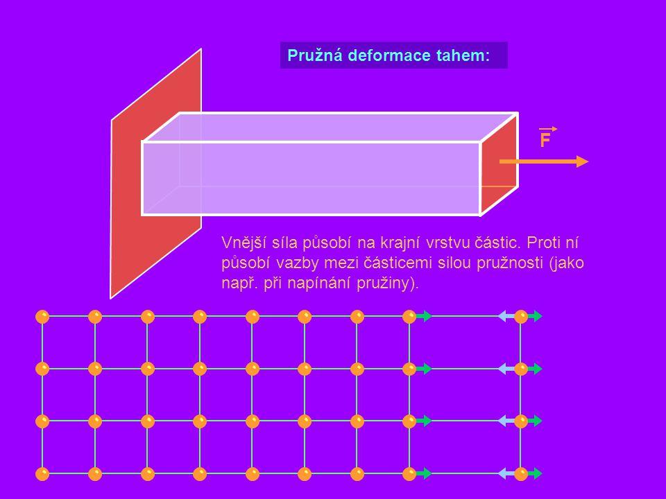 F Vnější síla působí na krajní vrstvu částic. Proti ní působí vazby mezi částicemi silou pružnosti (jako např. při napínání pružiny). Pružná deformace