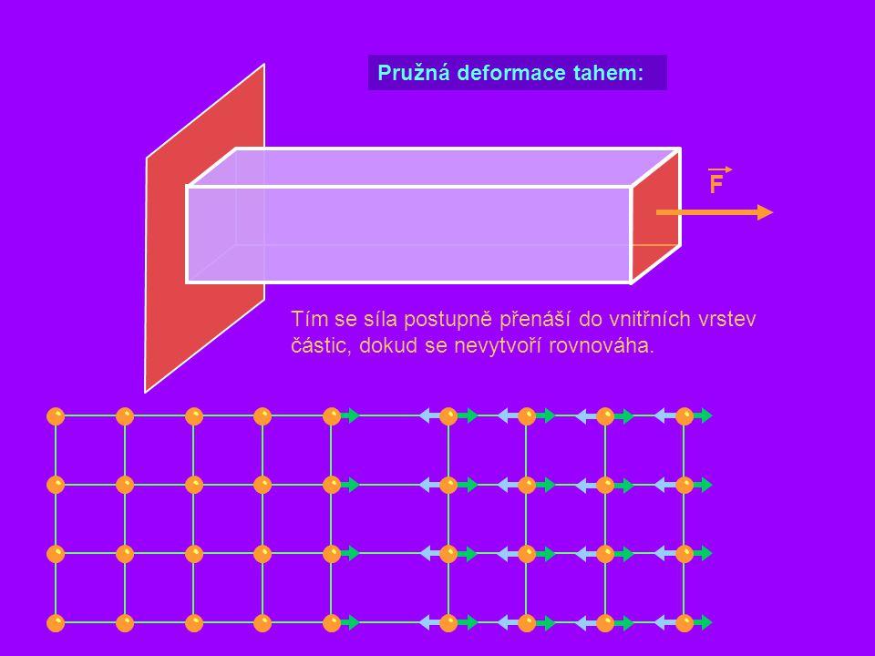 F Tím se síla postupně přenáší do vnitřních vrstev částic, dokud se nevytvoří rovnováha. Pružná deformace tahem: