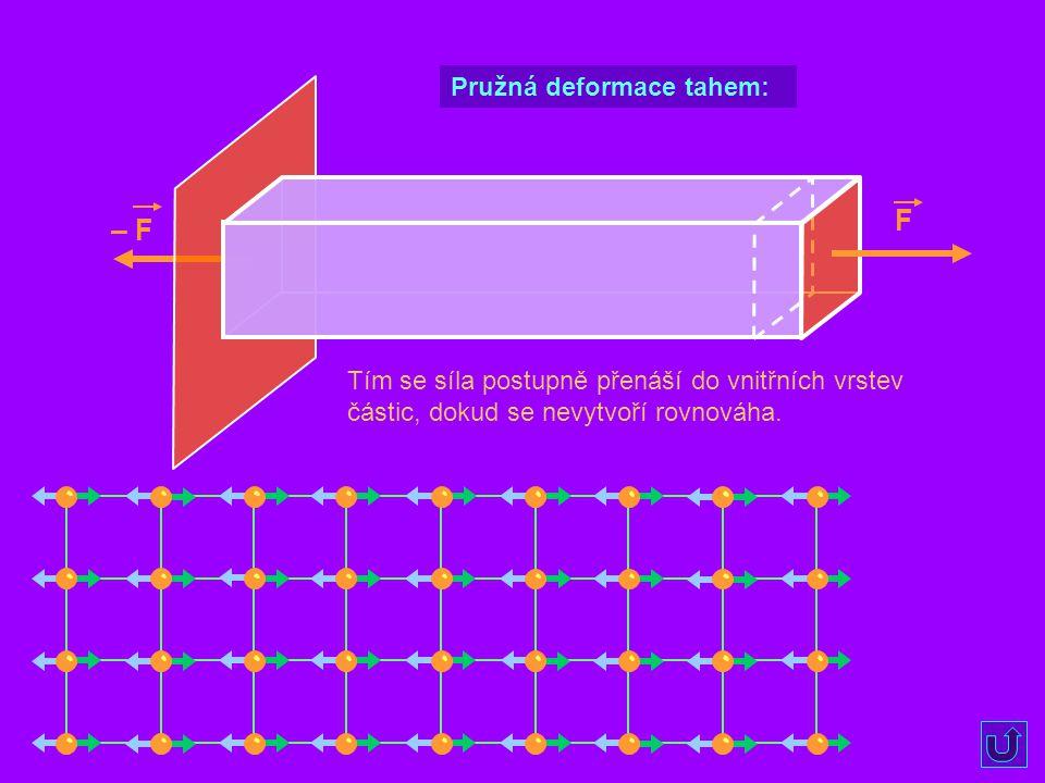 F Tím se síla postupně přenáší do vnitřních vrstev částic, dokud se nevytvoří rovnováha. Pružná deformace tahem: – F