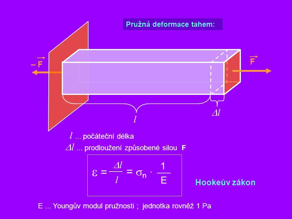 1 E F Pružná deformace tahem: – F l l... počáteční délka ll  l... prodloužení způsobené silou F =  n  · l ll  = Hookeův zákon E... Youngův m