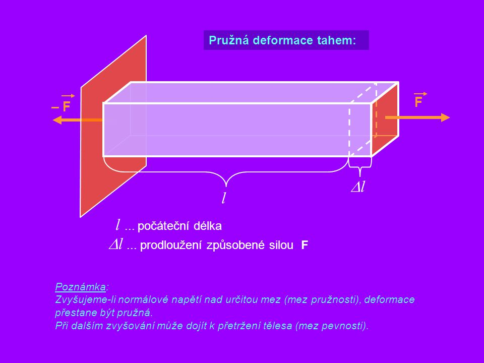 F Pružná deformace tahem: – F l l... počáteční délka ll  l... prodloužení způsobené silou F Poznámka: Zvyšujeme-li normálové napětí nad určitou mez