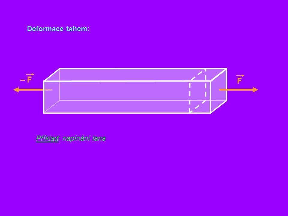 Deformace tahem: F – F Příklad: napínání lana