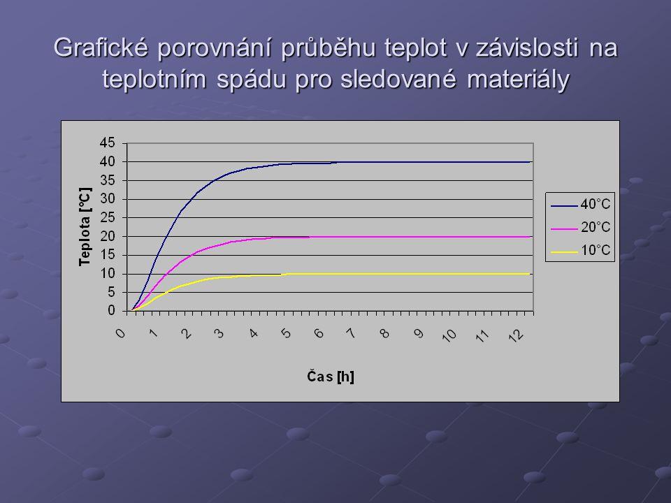 Grafické porovnání průběhu teplot v závislosti na teplotním spádu pro sledované materiály
