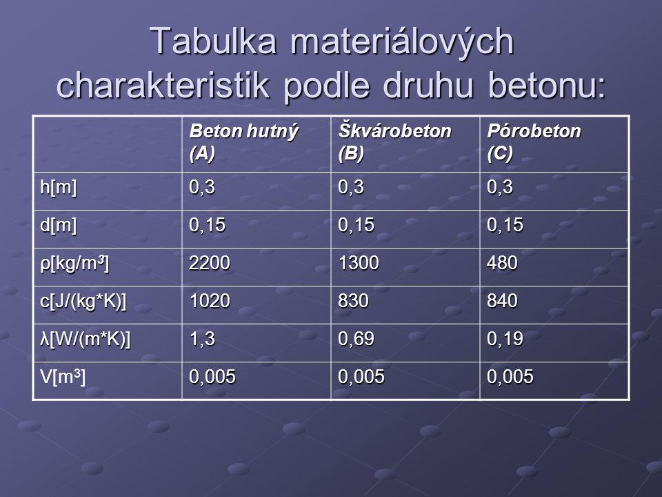 Tabulka materiálových charakteristik podle druhu betonu: Beton hutný (A) Škvárobeton (B) Pórobeton (C) h[m]0,30,30,3 d[m]0,150,150,15 ρ[kg/m 3 ] 22001300480 c[J/(kg*K)]1020830840 λ[W/(m*K)]1,30,690,19 V[m 3 ]0,0050,0050,005