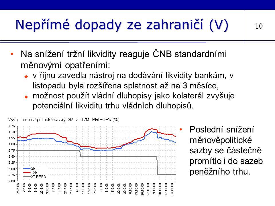 Nepřímé dopady ze zahraničí (V) 10 Na snížení tržní likvidity reaguje ČNB standardními měnovými opatřeními:  v říjnu zavedla nástroj na dodávání likvidity bankám, v listopadu byla rozšířena splatnost až na 3 měsíce,  možnost použít vládní dluhopisy jako kolaterál zvyšuje potenciální likviditu trhu vládních dluhopisů.
