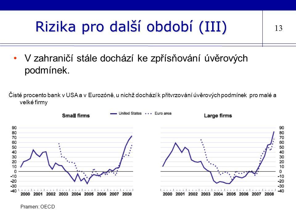 Rizika pro další období (III) 13 V zahraničí stále dochází ke zpřísňování úvěrových podmínek. Pramen: OECD Čisté procento bank v USA a v Eurozóně, u n
