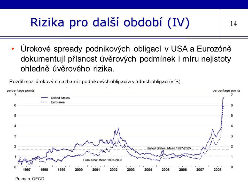Rizika pro další období (IV) 14 Úrokové spready podnikových obligací v USA a Eurozóně dokumentují přísnost úvěrových podmínek i míru nejistoty ohledně úvěrového rizika.