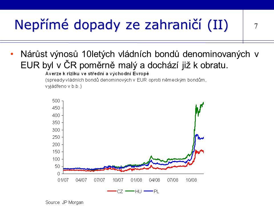 Nepřímé dopady ze zahraničí (II) 7 Nárůst výnosů 10letých vládních bondů denominovaných v EUR byl v ČR poměrně malý a dochází již k obratu.