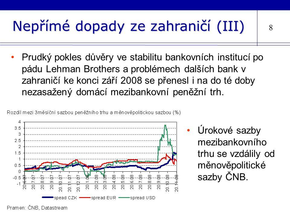 Nepřímé dopady ze zahraničí (III) 8 Prudký pokles důvěry ve stabilitu bankovních institucí po pádu Lehman Brothers a problémech dalších bank v zahraničí ke konci září 2008 se přenesl i na do té doby nezasažený domácí mezibankovní peněžní trh.