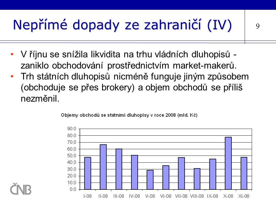 Nepřímé dopady ze zahraničí (IV) 9 V říjnu se snížila likvidita na trhu vládních dluhopisů - zaniklo obchodování prostřednictvím market-makerů. Trh st