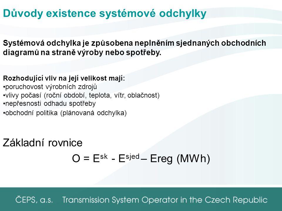 Důvody existence systémové odchylky Základní rovnice O = E sk - E sjed – Ereg (MWh) Systémová odchylka je způsobena neplněním sjednaných obchodních diagramů na straně výroby nebo spotřeby.