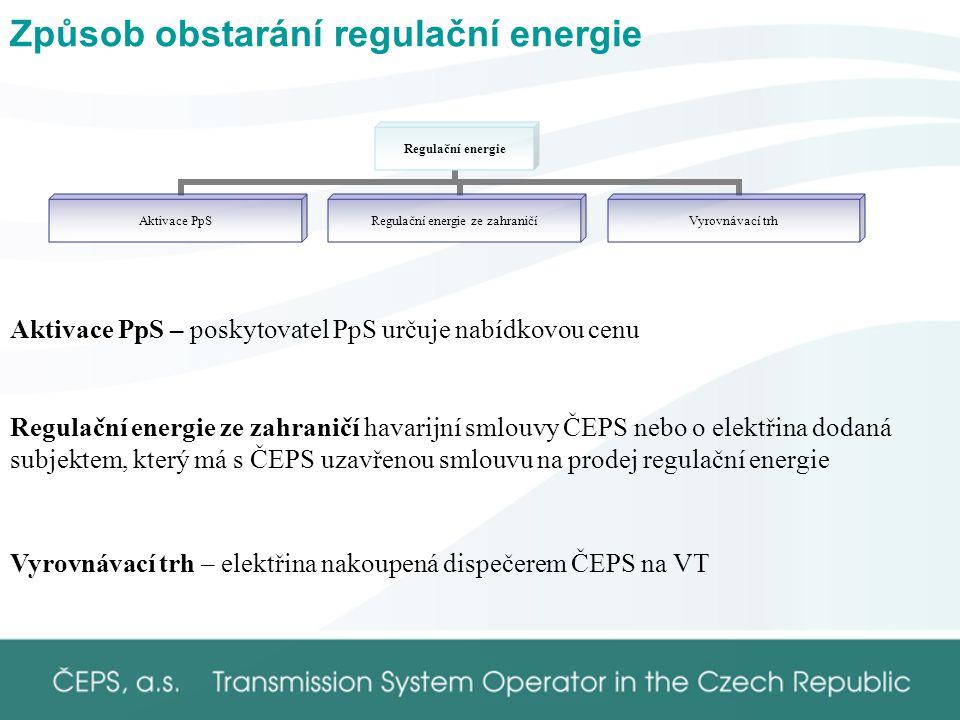 Způsob obstarání regulační energie Regulační energie Aktivace PpS Regulační energie ze zahraničí Vyrovnávací trh Aktivace PpS – poskytovatel PpS určuje nabídkovou cenu Regulační energie ze zahraničí havarijní smlouvy ČEPS nebo o elektřina dodaná subjektem, který má s ČEPS uzavřenou smlouvu na prodej regulační energie Vyrovnávací trh – elektřina nakoupená dispečerem ČEPS na VT