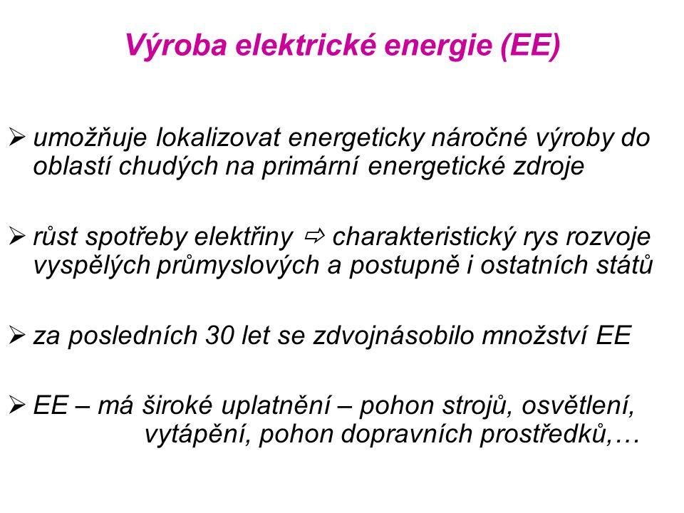Výroba elektrické energie (EE)  umožňuje lokalizovat energeticky náročné výroby do oblastí chudých na primární energetické zdroje  růst spotřeby ele