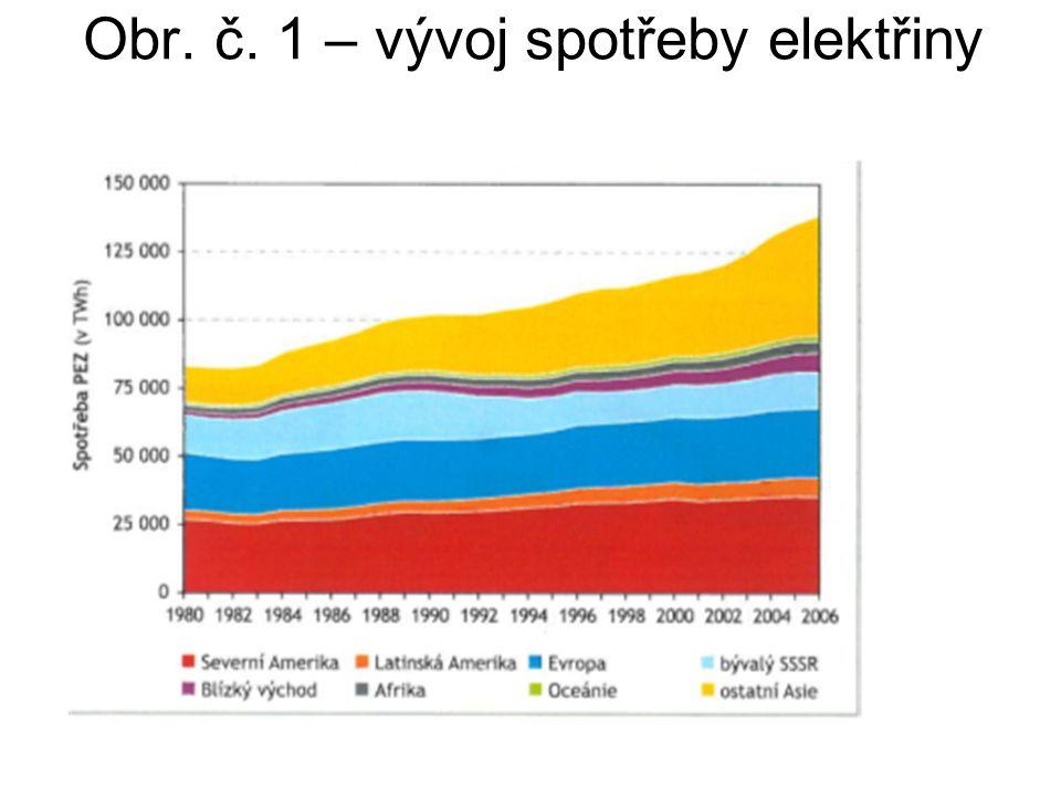 Druhy elektráren  tepelné  vodní – hydroelektrárny  jaderné (atomové)  netradiční – z obnovitelných zdrojů větrné - Havaj, Kalifornie, Německo, Dánsko, Polsko solární (sluneční) - Arizona geotermální - Island využívající přílivovou energii - Francie na biomasu – likvidace odpadů z dřevovýroby, zemědělství