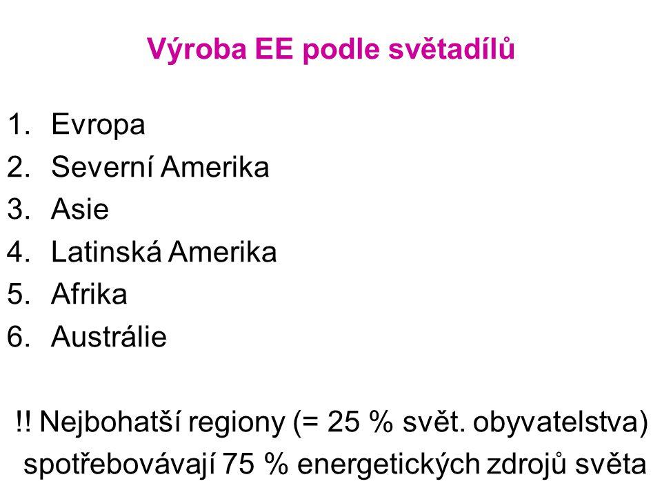Výroba EE podle světadílů 1.Evropa 2.Severní Amerika 3.Asie 4.Latinská Amerika 5.Afrika 6.Austrálie !.