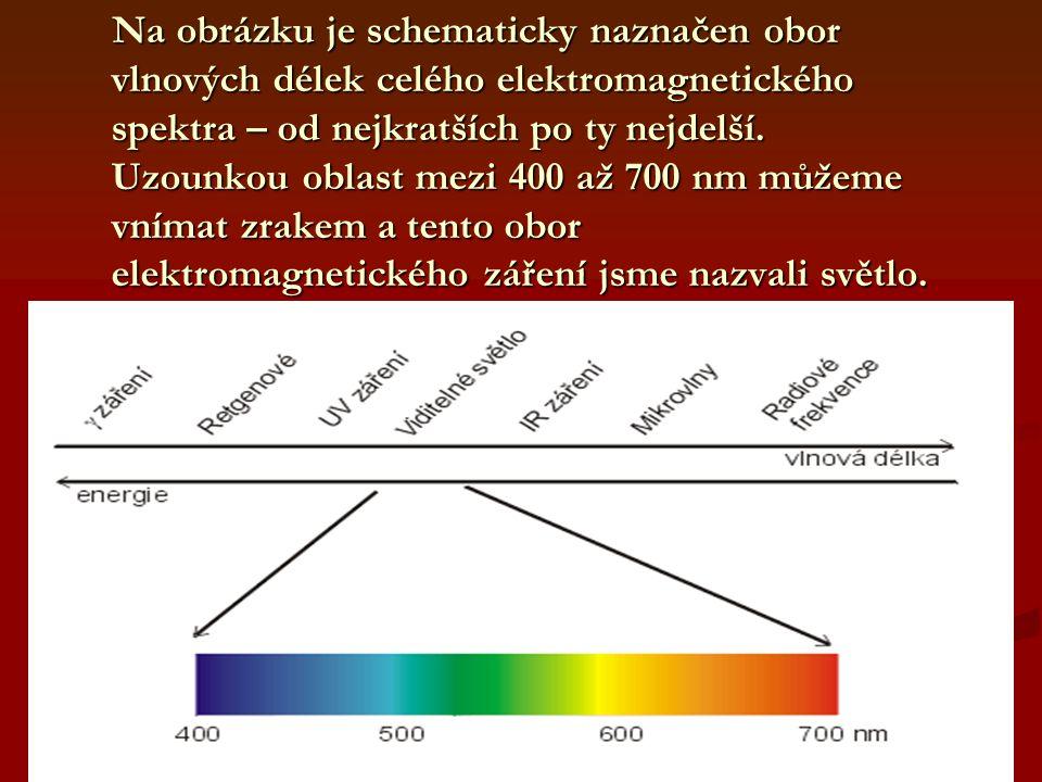 Na obrázku je schematicky naznačen obor vlnových délek celého elektromagnetického spektra – od nejkratších po ty nejdelší. Uzounkou oblast mezi 400 až