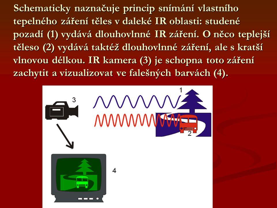 Schematicky naznačuje princip snímání vlastního tepelného záření těles v daleké IR oblasti: studené pozadí (1) vydává dlouhovlnné IR záření. O něco te