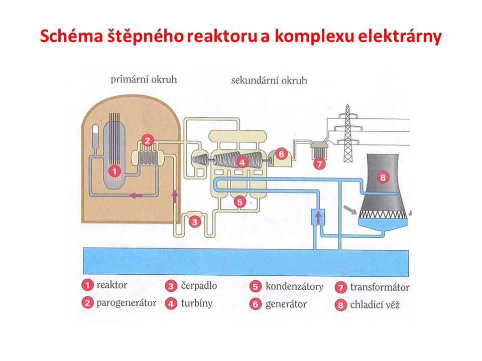 Vyhořelé jaderné palivo - sklad na území elektrárny ve vodním bazénu (ochlazení, pokles radioaktivity) - mezisklad (několik desítek let) – vybudován pod zemí - trvalé uskladnění na dalších x-tisíc let nebo možnost dalšího využití (?)