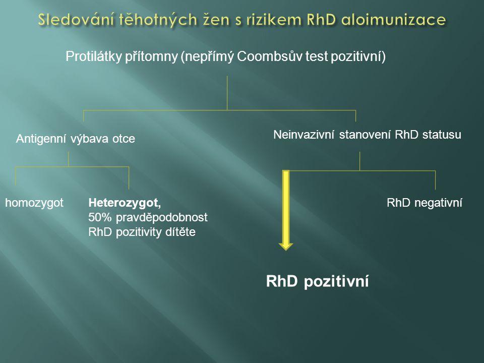 Protilátky přítomny (nepřímý Coombsův test pozitivní) Antigenní výbava otce Neinvazivní stanovení RhD statusu homozygotHeterozygot, 50% pravděpodobnos