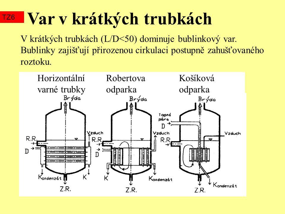 Var v krátkých trubkách TZ6 Horizontální varné trubky Robertova odparka Košíková odparka V krátkých trubkách (L/D<50) dominuje bublinkový var. Bublink