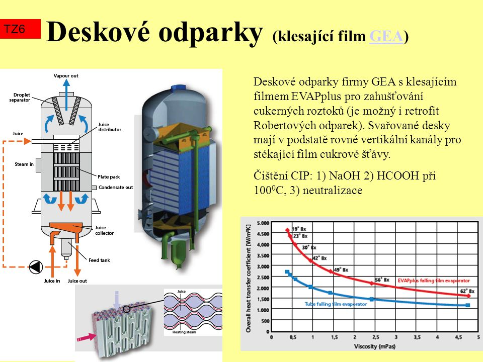 Deskové odparky (klesající film GEA)GEA TZ6 Deskové odparky firmy GEA s klesajícím filmem EVAPplus pro zahušťování cukerných roztoků (je možný i retro