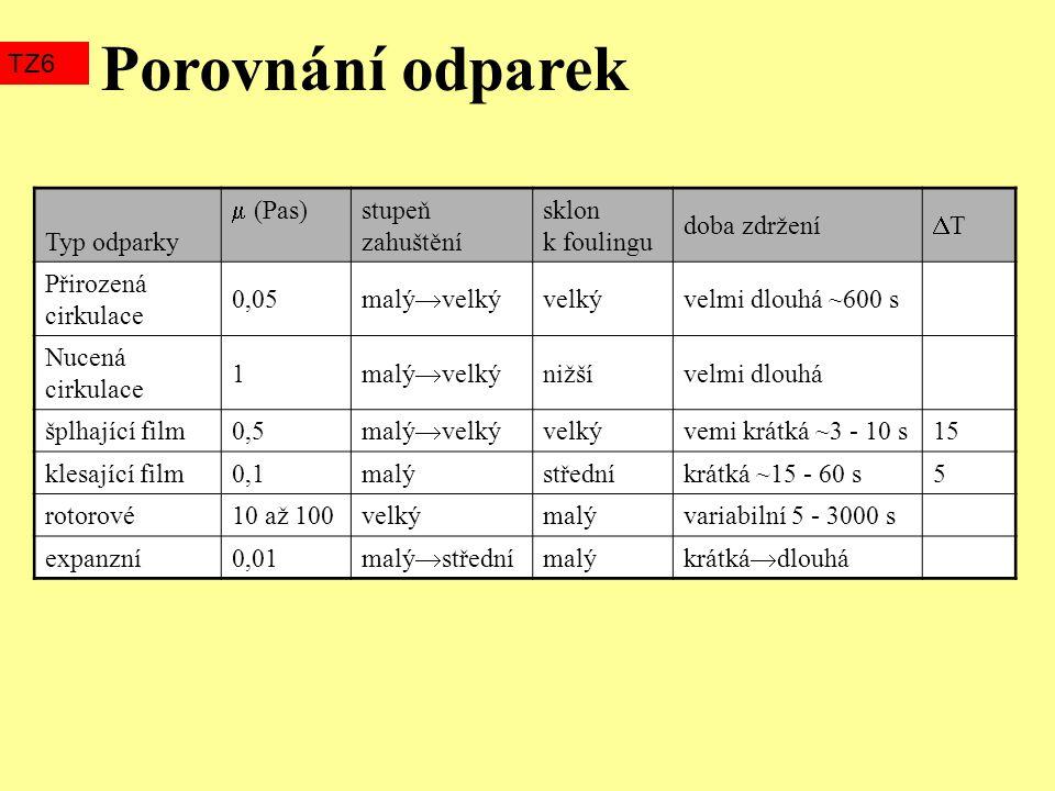 Typ odparky  (Pas) stupeň zahuštění sklon k foulingu doba zdržení TT Přirozená cirkulace 0,05 malý  velký velkývelmi dlouhá ~600 s Nucená cirkulac