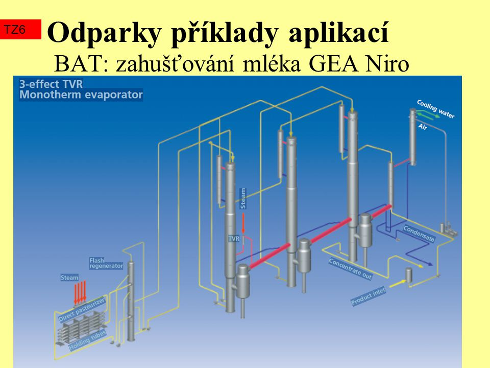BAT: zahušťování mléka GEA Niro Odparky příklady aplikací TZ6