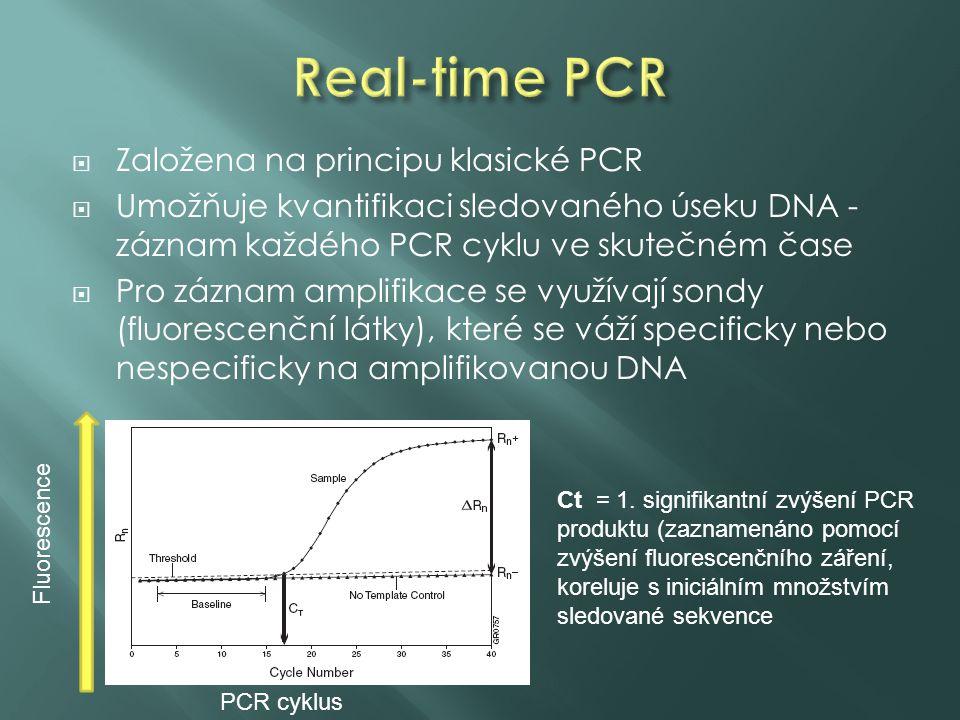  Založena na principu klasické PCR  Umožňuje kvantifikaci sledovaného úseku DNA - záznam každého PCR cyklu ve skutečném čase  Pro záznam amplifikace se využívají sondy (fluorescenční látky), které se váží specificky nebo nespecificky na amplifikovanou DNA Fluorescence PCR cyklus Ct = 1.