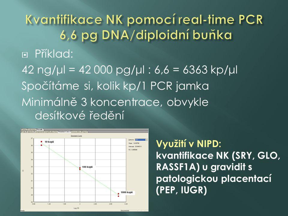  Příklad: 42 ng/μl = 42 000 pg/μl : 6,6 = 6363 kp/μl Spočítáme si, kolik kp/1 PCR jamka Minimálně 3 koncentrace, obvykle desítkové ředění Využití v NIPD: kvantifikace NK (SRY, GLO, RASSF1A) u gravidit s patologickou placentací (PEP, IUGR)