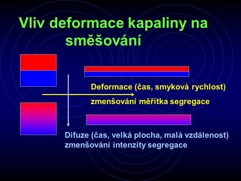 Vliv deformace kapaliny na směšování Deformace (čas, smyková rychlost) zmenšování měřítka segregace Difuze (čas, velká plocha, malá vzdálenost) zmenšo