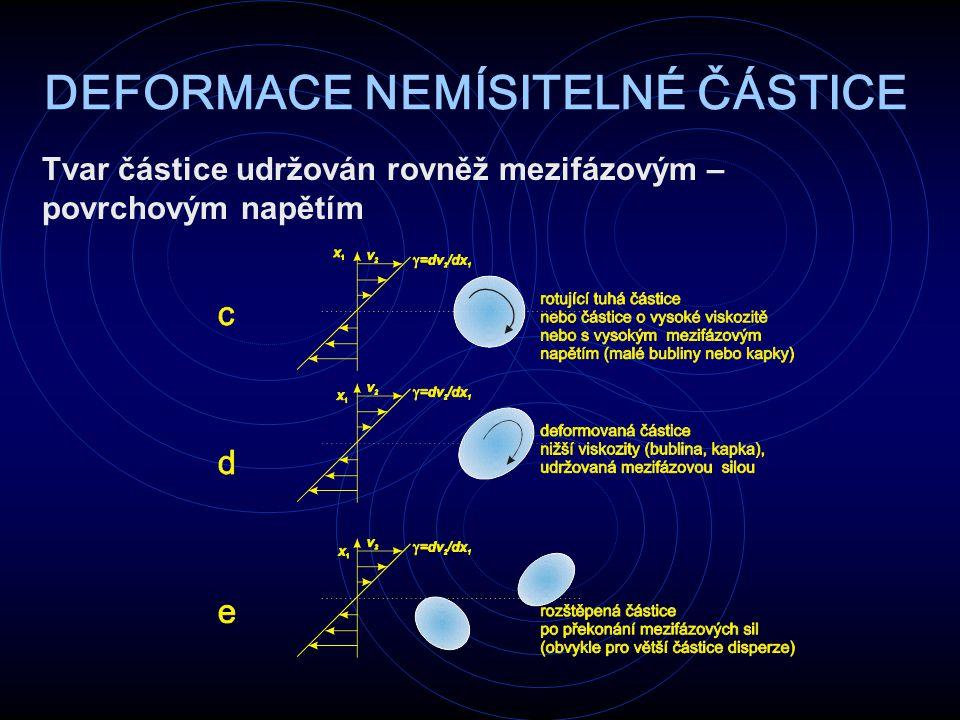 DEFORMACE NEMÍSITELNÉ ČÁSTICE Tvar částice udržován rovněž mezifázovým – povrchovým napětím