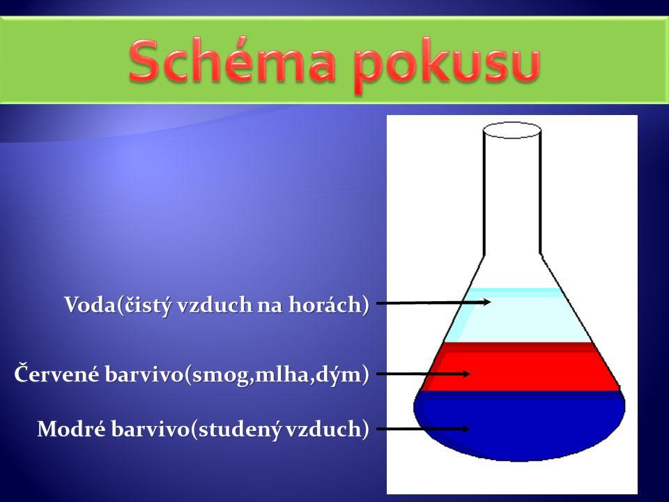 Voda( č istý vzduch na horách) Modré barvivo(studený vzduch) Červené barvivo(smog,mlha,dým)