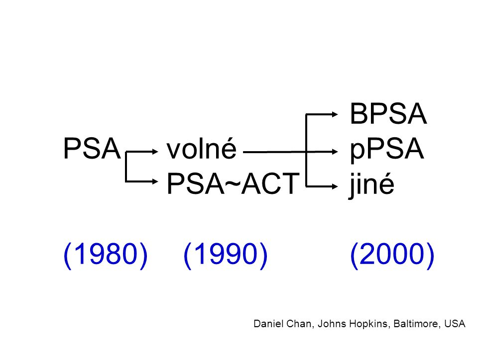 BPSA PSA volnépPSA PSA~ACTjiné (1980) (1990)(2000) Daniel Chan, Johns Hopkins, Baltimore, USA