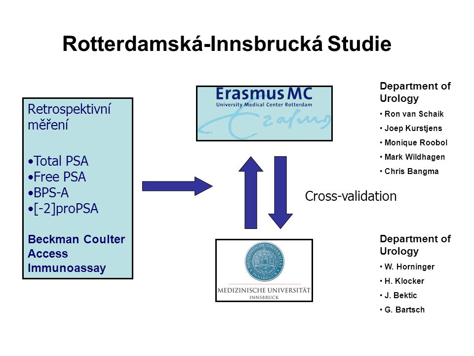 Rotterdamská-Innsbrucká Studie Retrospektivní měření Total PSA Free PSA BPS-A [-2]proPSA Beckman Coulter Access Immunoassay Cross-validation Department of Urology W.