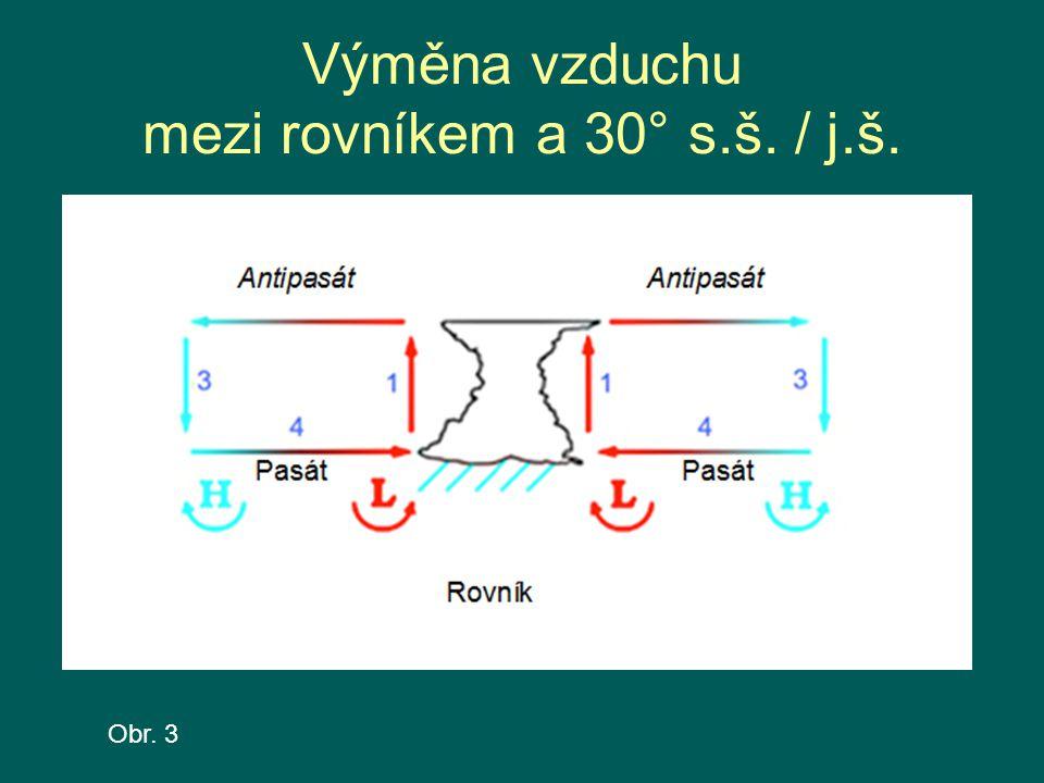 Výměna vzduchu mezi rovníkem a 30° s.š. / j.š. Obr. 3