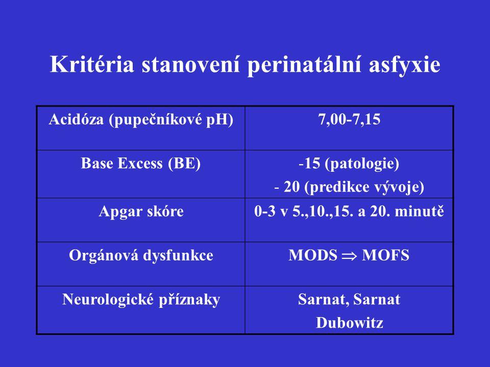 Kritéria stanovení perinatální asfyxie Acidóza (pupečníkové pH)7,00-7,15 Base Excess (BE)-15 (patologie) - 20 (predikce vývoje) Apgar skóre0-3 v 5.,10