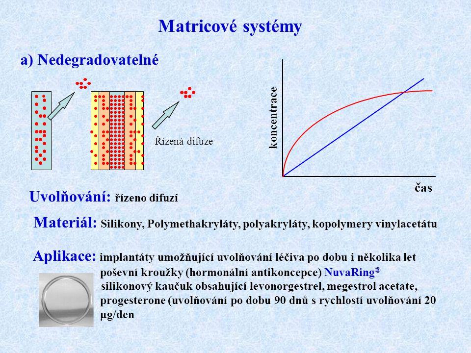 Matricové systémy a) Nedegradovatelné Uvolňování: řízeno difuzí čas koncentrace Materiál: Silikony, Polymethakryláty, polyakryláty, kopolymery vinylac