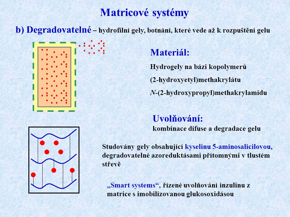 Matricové systémy b) Degradovatelné – hydrofilní gely, botnání, které vede až k rozpuštění gelu Materiál: Hydrogely na bázi kopolymerů (2-hydroxyetyl)