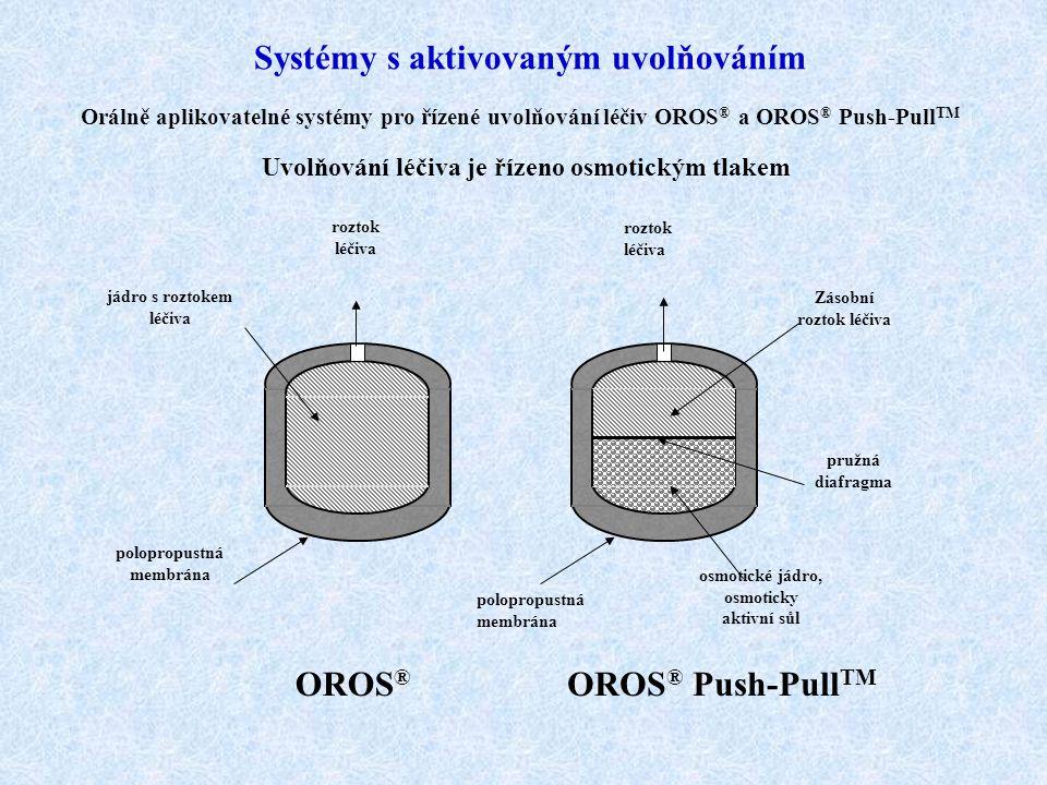 Systémy s aktivovaným uvolňováním Uvolňování léčiva je řízeno osmotickým tlakem polopropustná membrána jádro s roztokem léčiva roztok léčiva polopropu