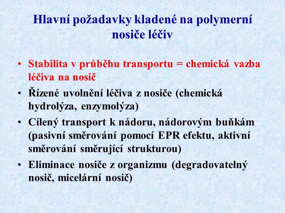 Hlavní požadavky kladené na polymerní nosiče léčiv Stabilita v průběhu transportu = chemická vazba léčiva na nosič Řízené uvolnění léčiva z nosiče (ch
