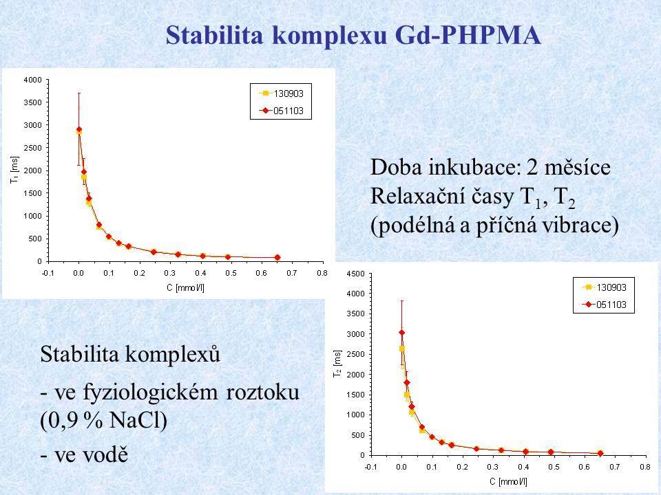 Doba inkubace: 2 měsíce Relaxační časy T 1, T 2 (podélná a příčná vibrace) Stabilita komplexu Gd-PHPMA Stabilita komplexů - ve fyziologickém roztoku (